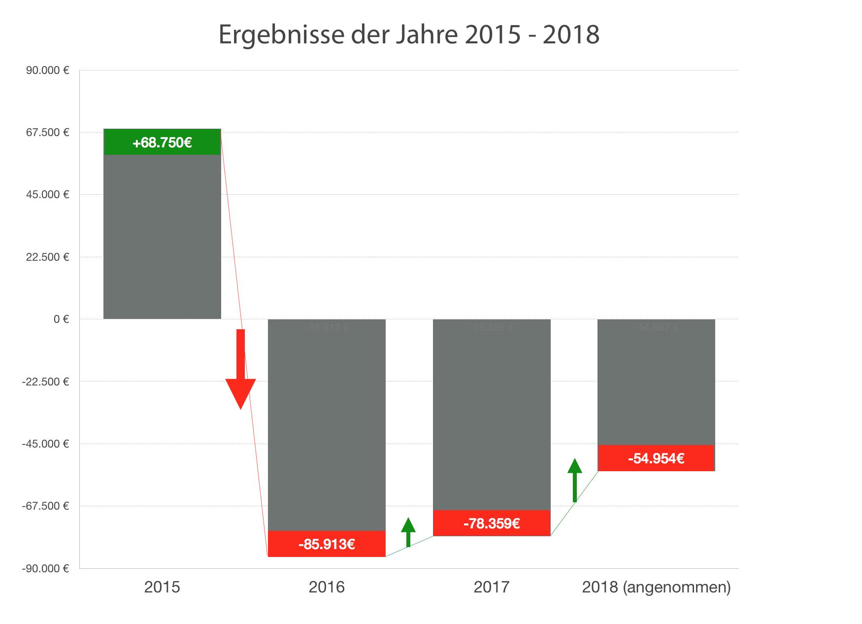 Rigpa e.V. Ergebnisse 2015-2018